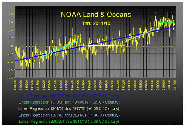 2011.12.22_NOAA_globale_Temperaturen_k